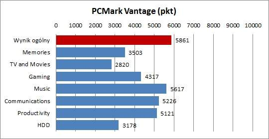 Asus U31SG - PCMark Vantage