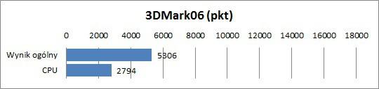 Asus U31SG - 3DMark06
