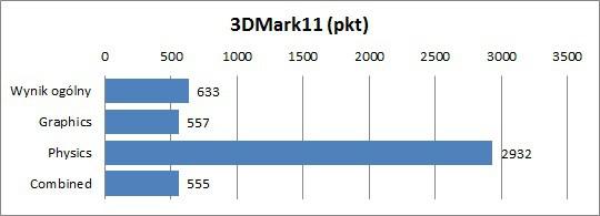 Asus U31SG - 3DMark11