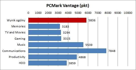 Dell Inspiron n411z - PCMark Vantage