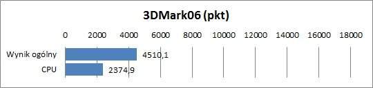Dell Inspiron n411z - 3DMark06