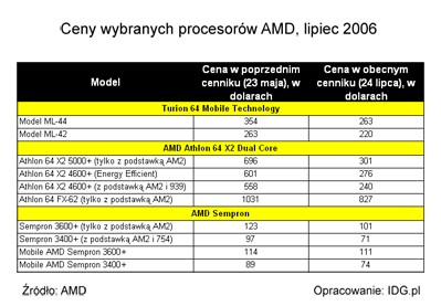 Zaktualizowany cennik procesorów AMD (ceny w USD)