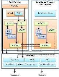 Architektura Hyper-V
