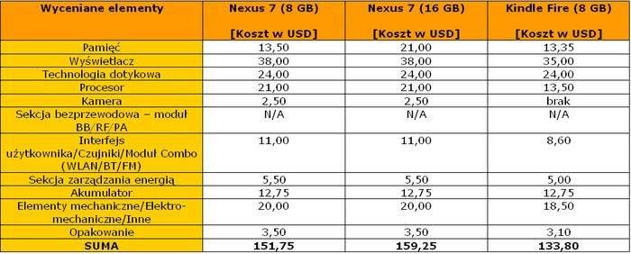 BOM dla porównywanych tabletów: Nexus 7 (8 i 16 GB) i Kindle Fire