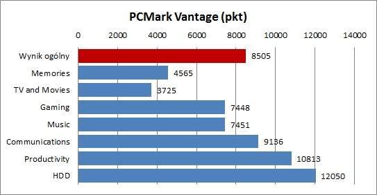 Samsung NP900X3G - PCMark Vantage