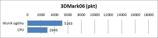 Samsung NP900X3G 0 3DMark06