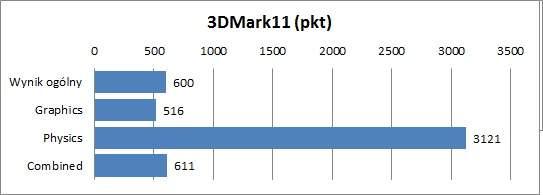 Samsung NP900X3G - 3DMark11
