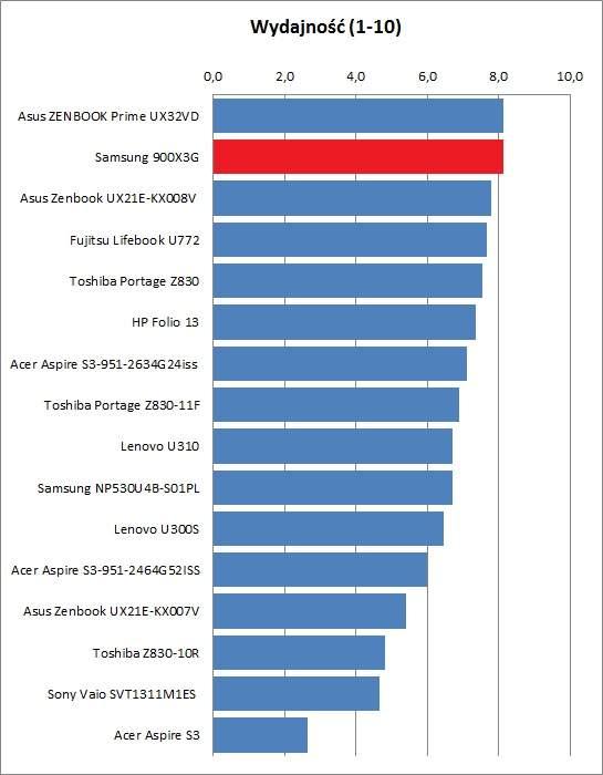 Samsung 900X 3C - wydajność