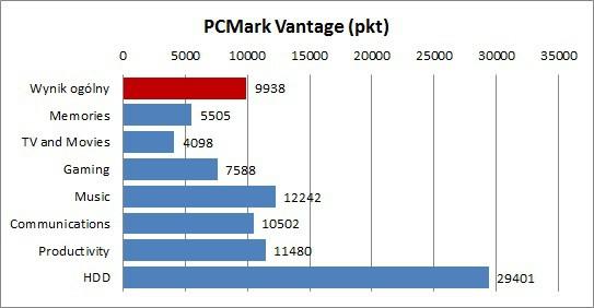 Fujitsu Lifebook U772 - PCMark Vantage