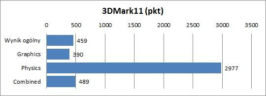 Fujitsu Lifebook U772 - 3DMark11