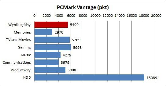 Asus UX21E-KX007V - PCMark Vantage
