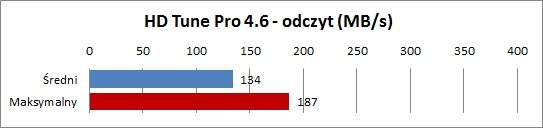 Asus UX21E-KX007V - HDTune