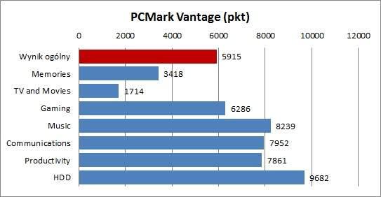 Samsung NP530U4B-S01PL - PCMark Vantage