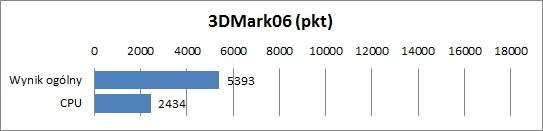 Samsung NP530U4B-S01PL - 3DMark06