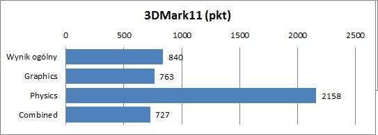 Samsung NP530U4B-S01PL - 3DMark11