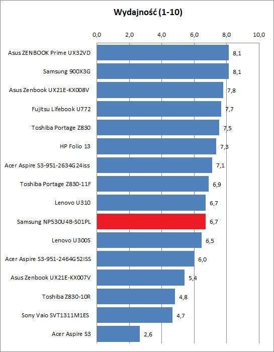 Samsung NP530U4B-S01PL - wydajność