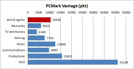 Dell XPS 13 - PCMark Vantage