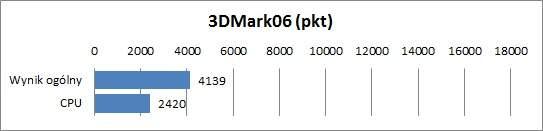 Dell XPS 13 - 3DMark06