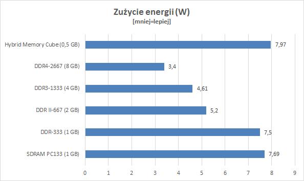 Wykres przedstawiający zużycie energii przez Hybrid Memory Cube
