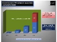 Według raportu GSA w 2012 roku uruchomiono na świecie 33 komercyjne sieci LTE. Jest ich już w sumie 80, ale w tym roku mają pojawić się jeszcze kolejne 64