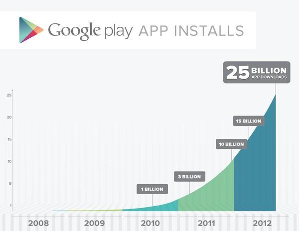 Google Play: pobrano już 25 miliardów aplikacji! Sprawdź promocyjną ofertę