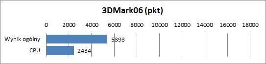 Samsung NP530U