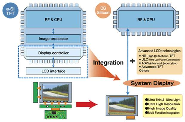 Technologia CG-Silicon