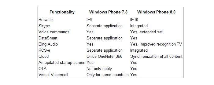Różnice pomiędzy Windows Phone 7.8 a Windows Phone 8
