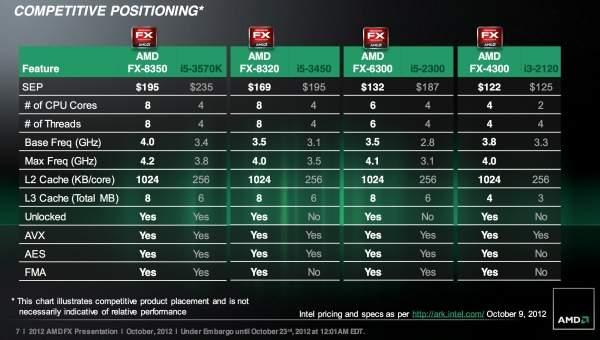 Specyfikacje i ceny układów AMD FX Vishera