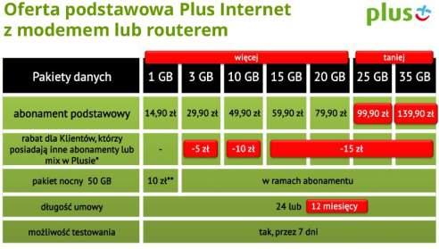 LTE Plus