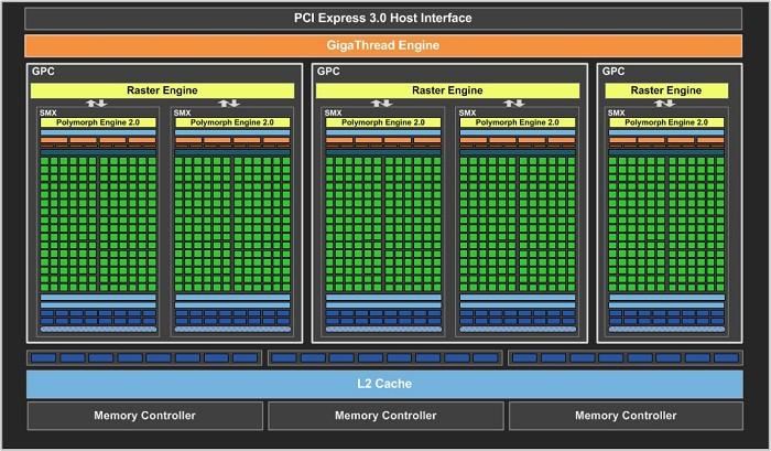 GeForce GTX 660 ma 5 bloków SMX, co przekłada się na 960 jednostek cieniujących.