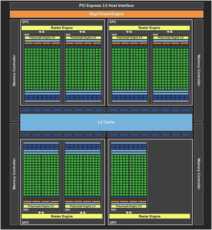 GeForce GTX 660 Ti od wydajniejszego GTX 670 różni się tylko mniejszą liczbą jednostek ROP i węższą szyną dostępu do pamięci.