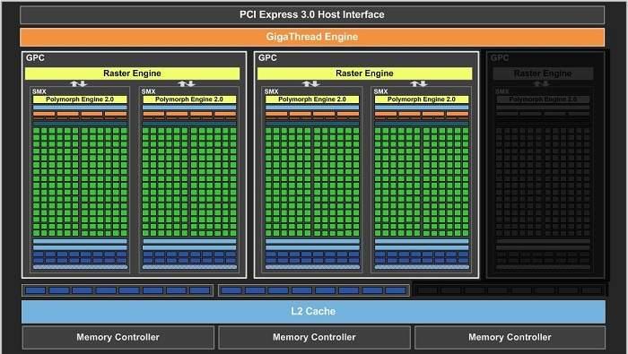 GeForce GTX 650 Ti bazuje na modelu GTX 660 z wyciętym kednym blokiem obliczeniowym.