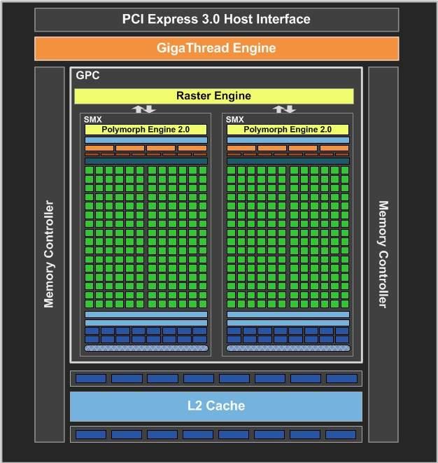 GeForce GTX 650 ma tylko dwa bloki obliczeniowe. Jego specyfikacja niemal pod każdym względem jest dwa razy gorsza niż w modelu Titanium.