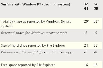 Microsoft Surface RT i oferowane przez niego wolne miejsce na nasze pliki