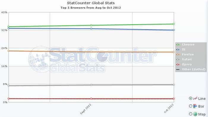 Rynek przeglądarek na świecie (dane StatCounter)
