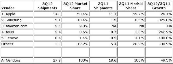 Rynek tabletów w III kwartale