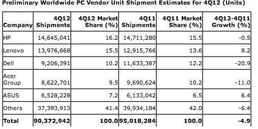Sprzedaż PC w IV kwartale 2012 roku