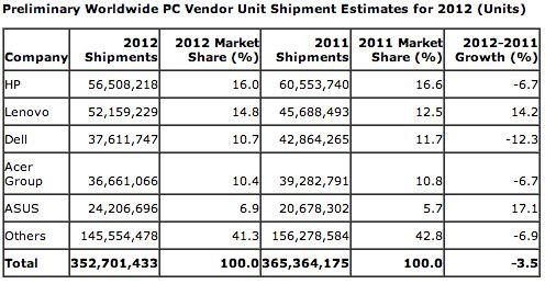 Sprzedaz PC w 2012 roku
