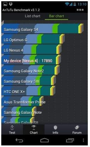 Samsung Galaxy S IV na tle konkurencji
