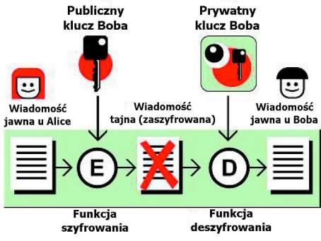 Szyfrowanie asymetryczne – nadawca potrzebuje publicznego klucza odbiorcy, aby zaszyfrować przeznaczoną do niego depeszę.