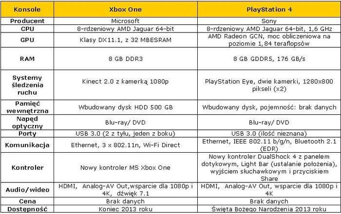 Xbox One kontra PlayStation 4