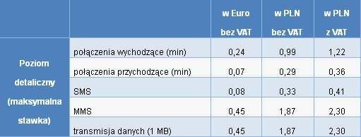 Obecnie obowiązujące maksymalne opłaty za usługi roamingowe w UE (Źródło: UKE)