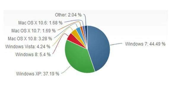 windows_market_shares-100048534-orig