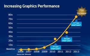 haswell-grapics-perf