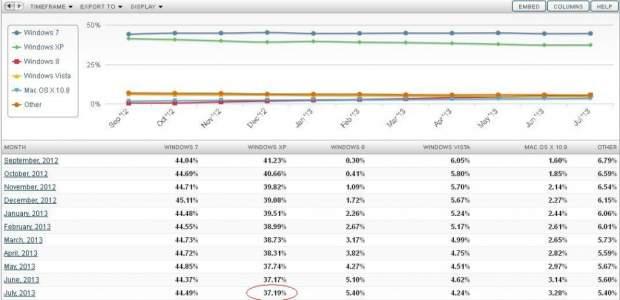 Net Applocations - rynek systemów operacyjnych