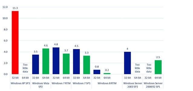 Windows XP - najwyższy  wskaźnik infekcji malware