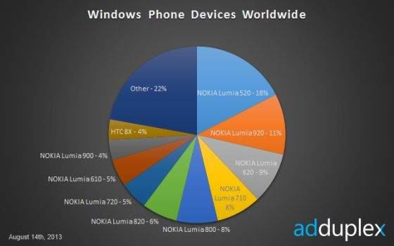 Windows Phone - statystyki w sierpniu