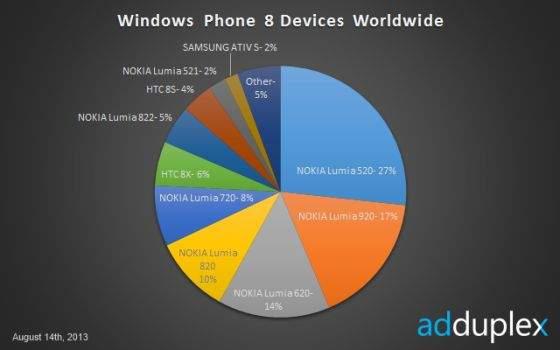 Windows Phone 8 - statystyki w sierpniu