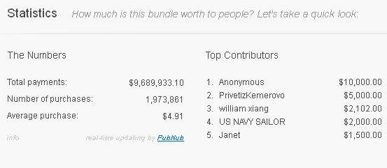 Humble Bundle - statystyki